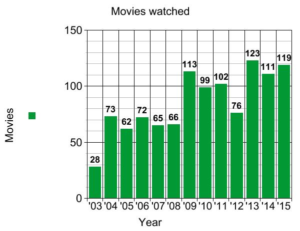 2016 movies graph